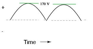 Sine Wave (Camelback)